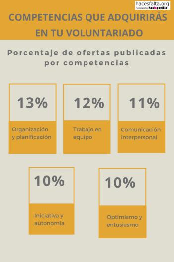 Competencias en voluntariado.png